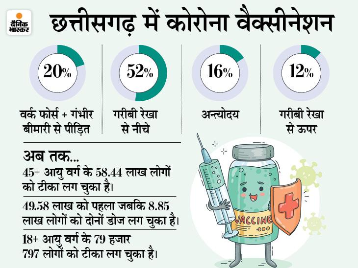 एक सेंटर पर चार कैटेगरी में लगेगा टीका, पत्रकार, वकील और कैदी भी अब फ्रंटलाइन वर्कर, ऐसा करने वाला देश का पहला राज्य बना छत्तीसगढ़ रायपुर,Raipur - Dainik Bhaskar