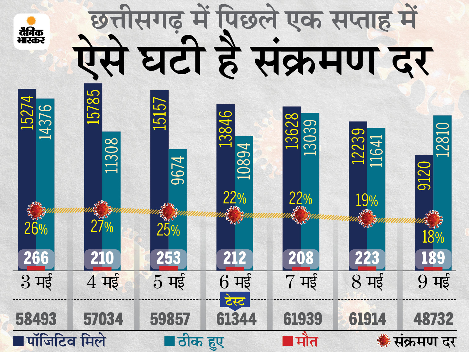 7 दिन में 26% से 18% पर आई कोरोना संक्रमण दर; कांग्रेस सांसद की मां और जकांछ विधायक के पिता का निधन|रायपुर,Raipur - Dainik Bhaskar