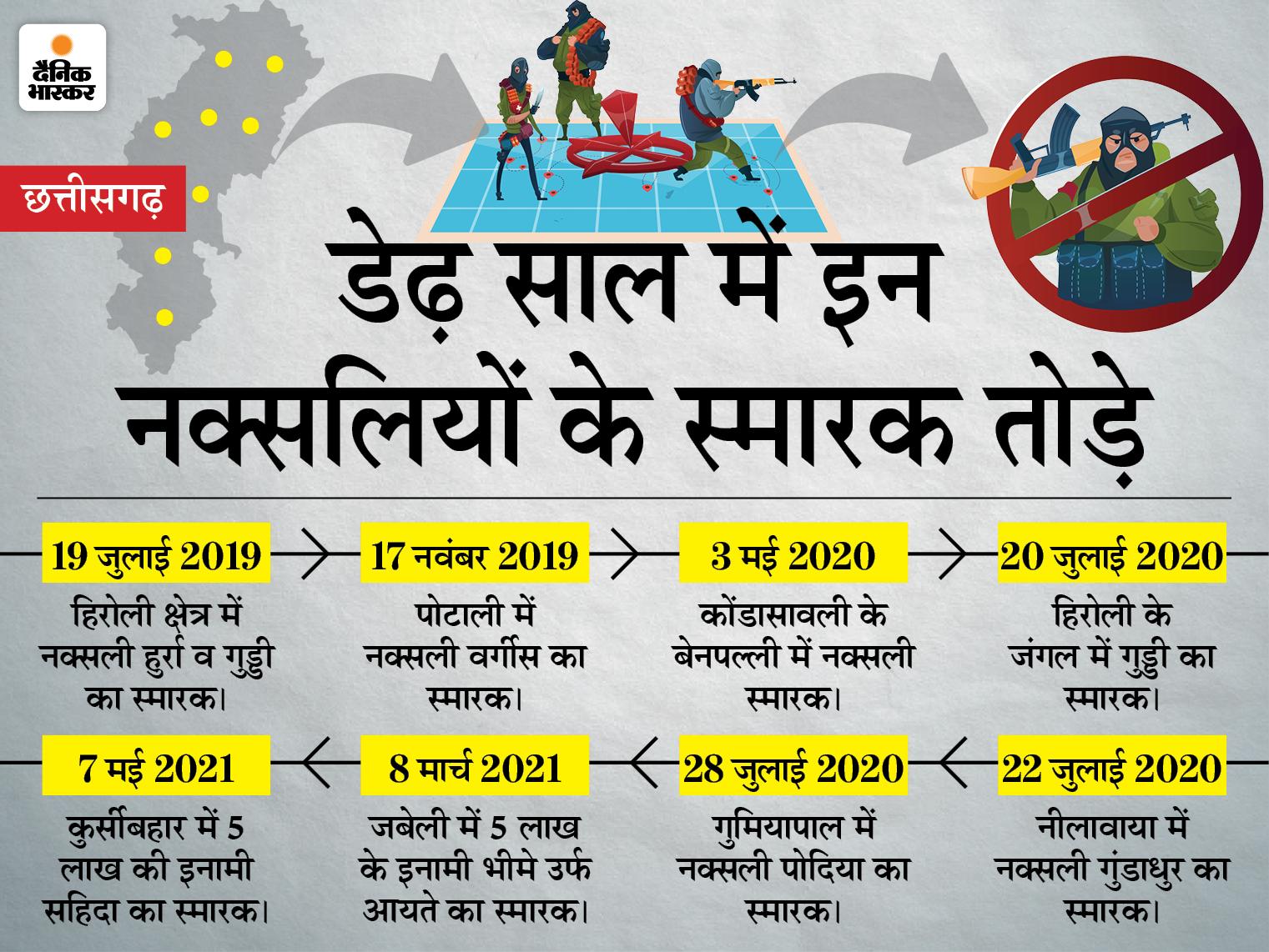 दंतेवाड़ा में 2 स्मारक बनाए गए थे, इनमें एक 8 लाख रुपए की इनामी महिला नक्सली का था, पुलिस का दावा-जिले में अब एक भी नहीं बचे; बीजापुर में भी 3 गिराए|छत्तीसगढ़,Chhattisgarh - Dainik Bhaskar