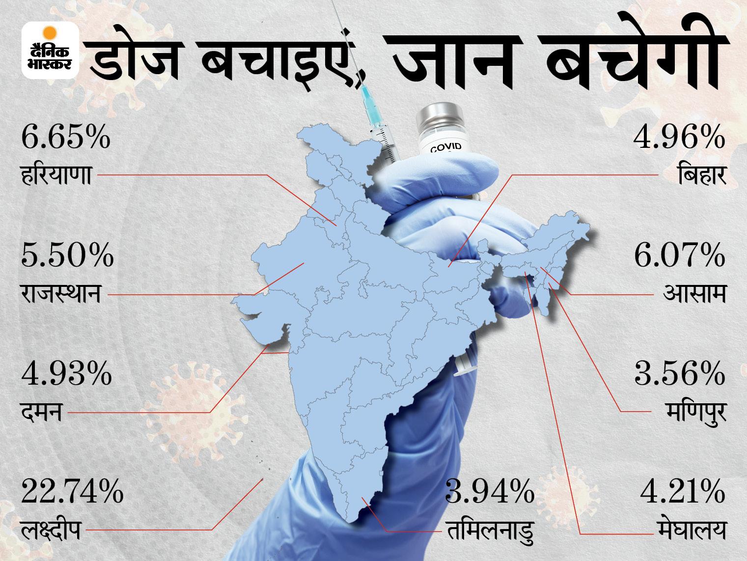 राज्य में हर 100 में से 5 डोज हो रही बर्बाद, देश के टॉप-10 राज्यों में 6वें नंबर पर हैं हम; मणिपुर, तमिलनाडु और मेघालय से आगे|बिहार,Bihar - Dainik Bhaskar