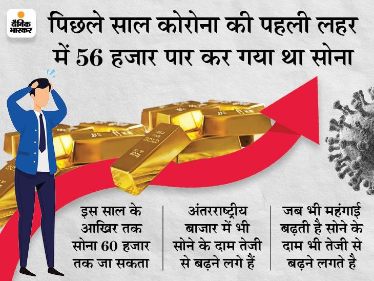 अक्षय तृतीया से पहले सोना फिर 48 हजार के पार निकला, चांदी भी 72 हजार पर पहुंची|बिजनेस,Business - Dainik Bhaskar