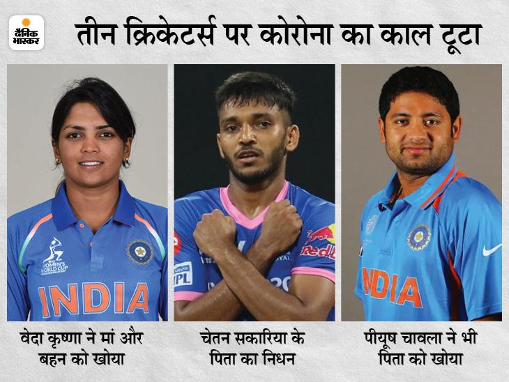 खेल जगत में कोरोना बना काल:इस हफ्ते 3 क्रिकेटर्स ने परिवार के सदस्यों को खोया, ओलिंपिक गोल्ड मेडलिस्ट एमके कौशिक भी नहीं रहे