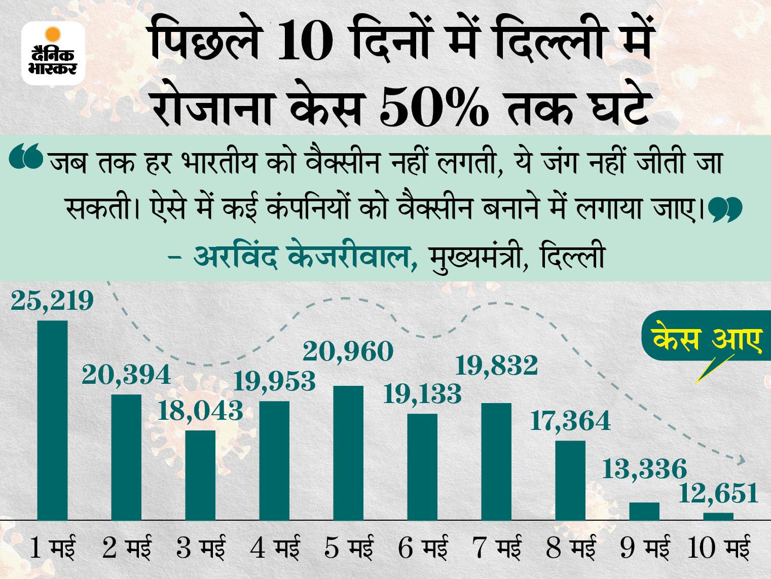 केजरीवाल बोले- दिल्ली में कोरोना संक्रमण काबू में; अब ICU और ऑक्सीजन बेड्स की कमी नहीं|देश,National - Dainik Bhaskar
