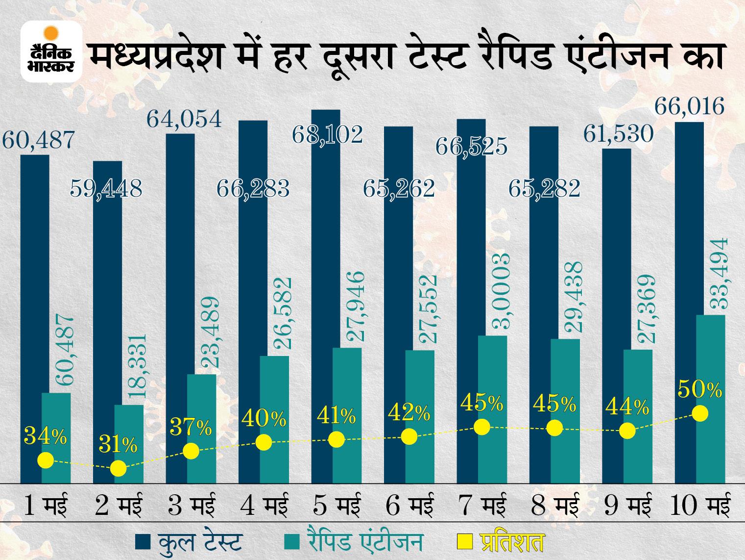 MP में हर दूसरा टेस्ट रैपिड एंटीजन होने से 10 दिन में संक्रमण दर 25 से घटकर 15% पर; राजस्थान में RT-PCR होने से दर बढ़कर 40% पहुंची मध्य प्रदेश,Madhya Pradesh - Dainik Bhaskar