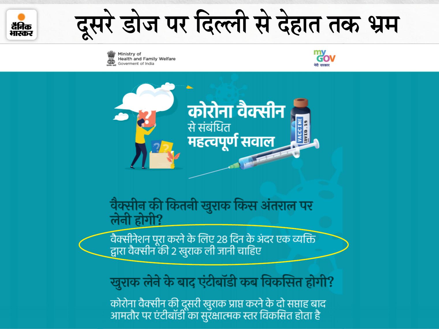 कोवीशील्ड का दूसरा डोज कितने दिन में लगना जरूरी? इंदौर में अधिकतम 56 तो उज्जैन-रीवा में 60 दिन बताए; सरकारी वेबसाइट पर भी दो जवाब|मध्य प्रदेश,Madhya Pradesh - Dainik Bhaskar
