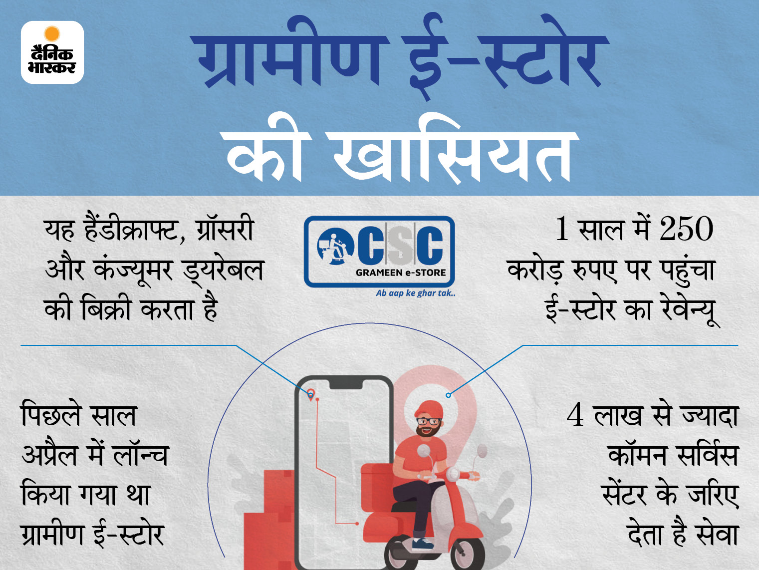 HDFC बैंक ने CSC ग्रामीण ई-स्टोर में 1.5% हिस्सेदारी खरीदी, 10 करोड़ रुपए में हुआ सौदा|बिजनेस,Business - Dainik Bhaskar