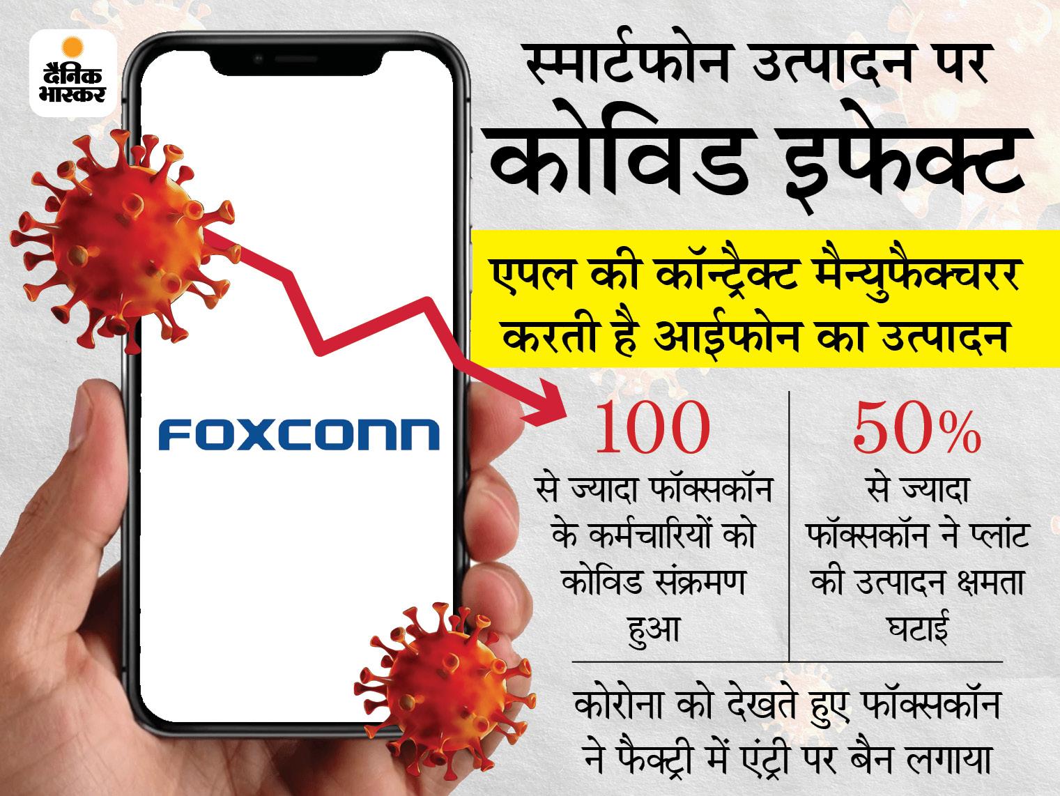 फॉक्सकॉन की फैक्ट्री में आईफोन का उत्पादन 50% से ज्यादा घटा, तमिलनाडु में होती है मैन्युफैक्चरिंग बिजनेस,Business - Dainik Bhaskar