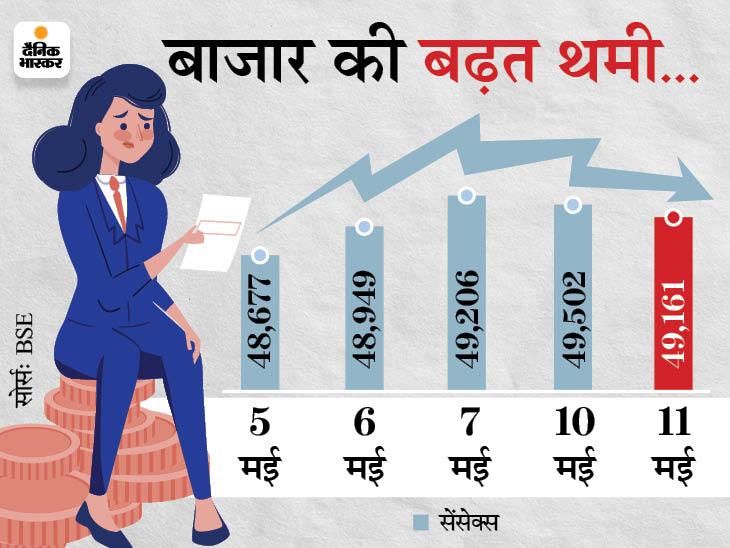 BSE पर 3,239 शेयरों में कारोबार हुआ, जिसमें 1,845 शेयरों में बढ़त और 1,198 में गिरावट रही। - Dainik Bhaskar