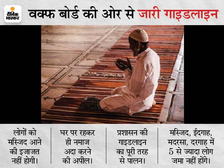 लोगों को मस्जिद जाने की इजाजत नहीं, घरों पर रहकर ही नमाज अदा करने और त्योहार मनाने की अपील|रायपुर,Raipur - Dainik Bhaskar