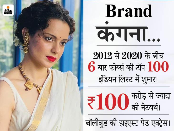 ब्रांड कंगना की वैल्यू डाउनफॉल पर, एंडोर्समेंट हाथों से फिसले; ग्लैमर की दुनिया में अभी सबसे विवादित चेहरा बॉलीवुड,Bollywood - Dainik Bhaskar