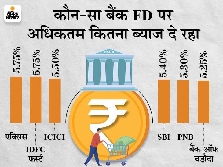 ICICI बैंक ने भी फिक्सड डिपॉजिट की ब्याज दरों में किया बदलाव, बैंक FD पर दे रहा अधिकतम 5.50% ब्याज बिजनेस,Business - Dainik Bhaskar