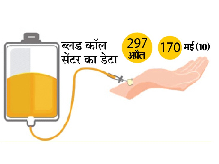 प्लाज्मा के लिए 11 हजार से ज्यादा शुल्क नहीं ले सकेंगे इंदौर के निजी अस्पताल|इंदौर,Indore - Dainik Bhaskar