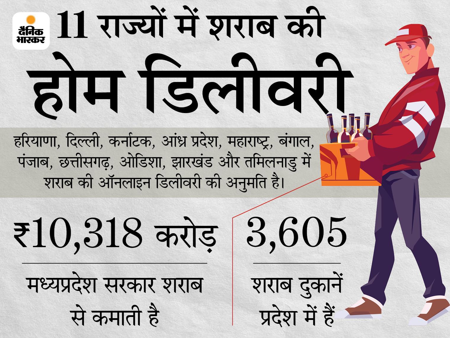 नई आबकारी नीति में शराब की होम डिलीवरी का प्रस्ताव; भोपाल, इंदौर, ग्वालियर और जबलपुर से शुरू करने की तैयारी, मोबाइल ऐप का भी जिक्र मध्य प्रदेश,Madhya Pradesh - Dainik Bhaskar