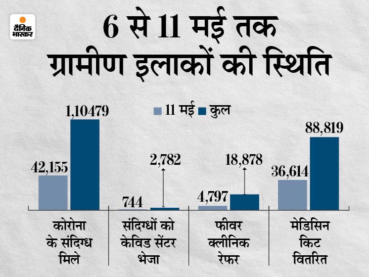 कोरोना पर 8 मई की रिपोर्ट में खुलासा- कुल 11,051 संक्रमितों में से 5,967 ग्रामीण; एक माह पहले शहरों में मिल रहे थे आधे से ज्यादा केस मध्य प्रदेश,Madhya Pradesh - Dainik Bhaskar