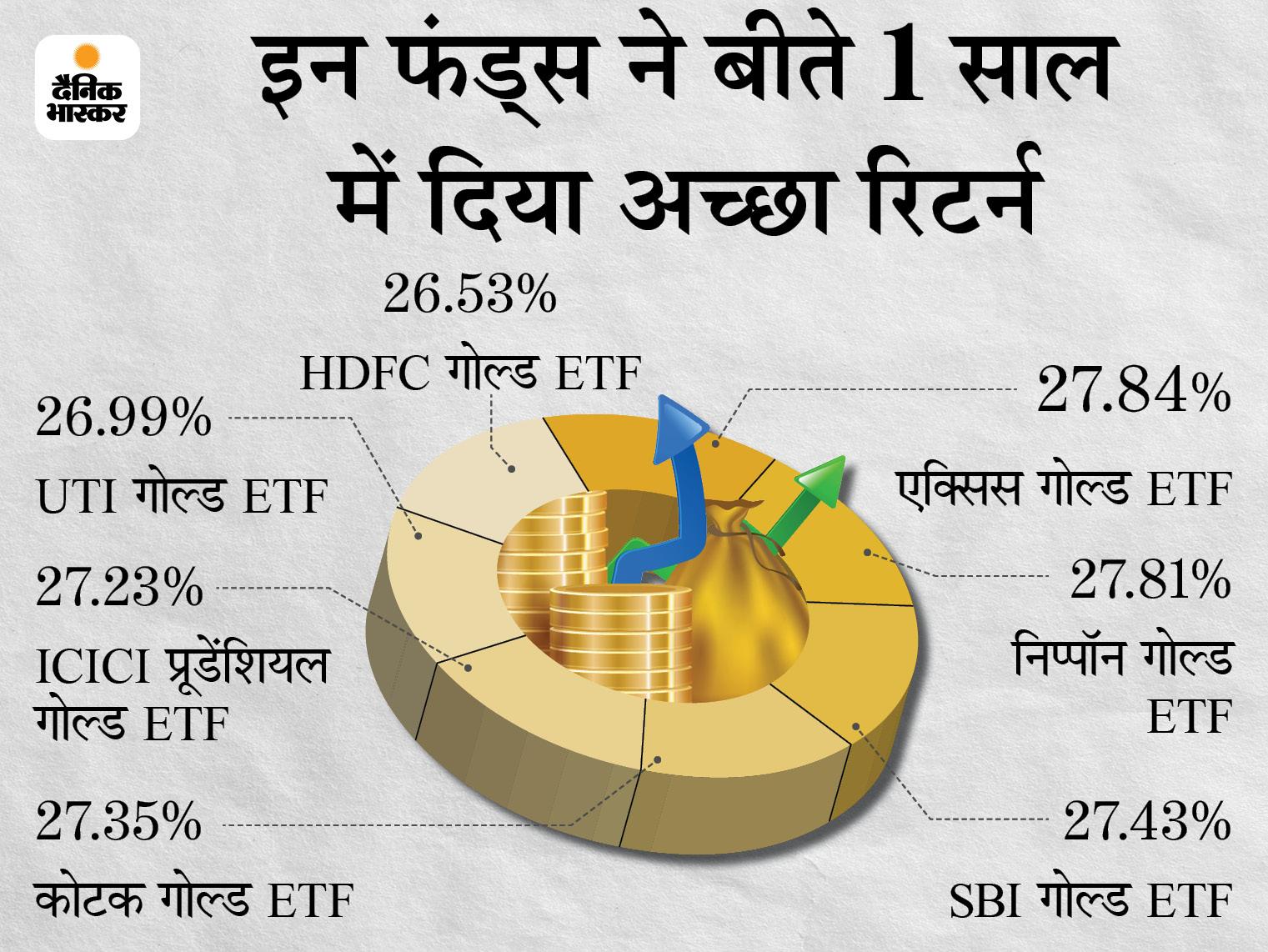 इस अक्षय तृतीया ज्वैलरी नहीं गोल्ड ETF में निवेश करना रहेगा सही, यहां आपको मिल सकता है ज्यादा फायदा|बिजनेस,Business - Dainik Bhaskar