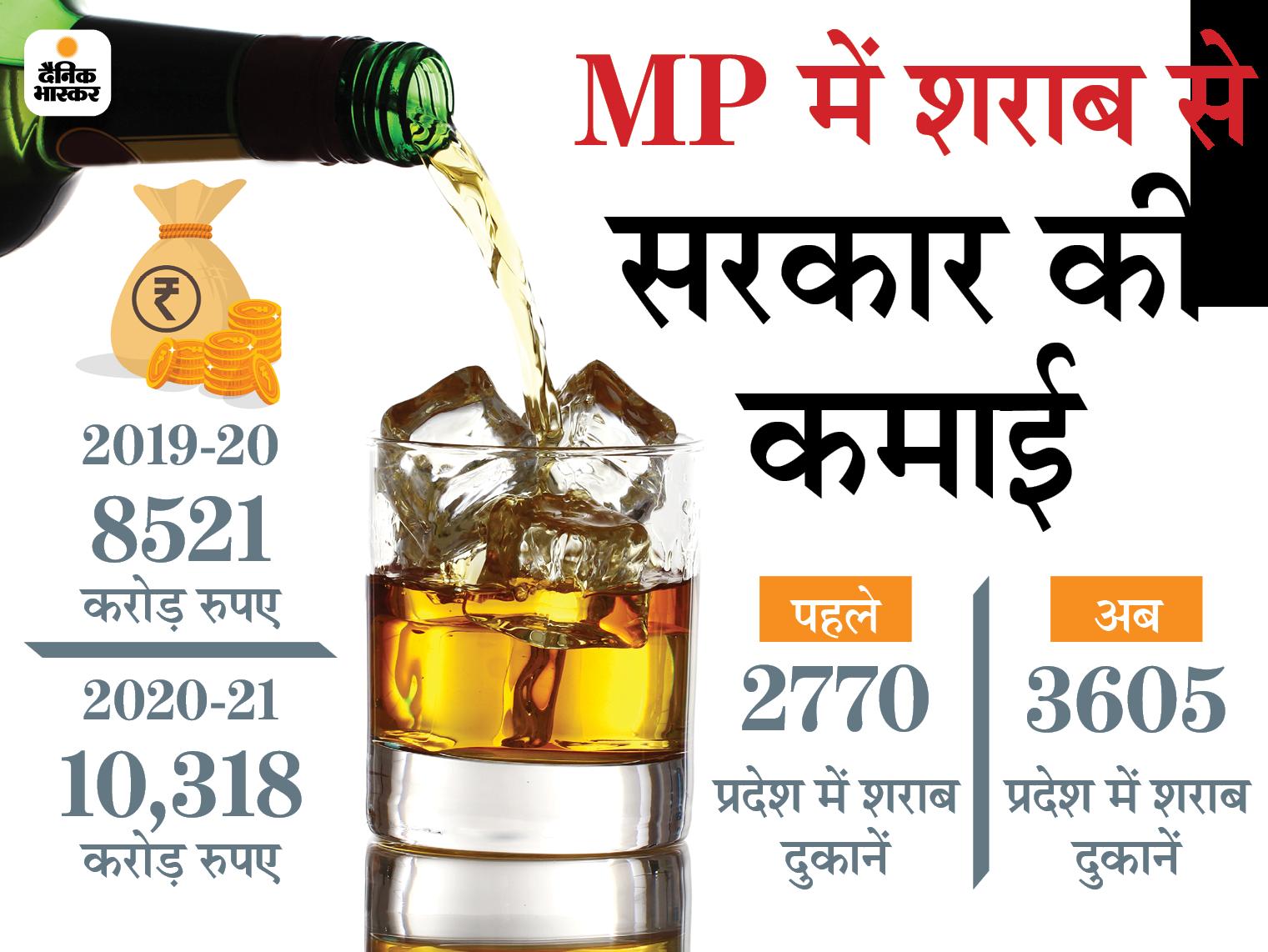 लाइसेंस फीस 5% बढ़ाकर 10 माह के लिए ठेके देने का प्रस्ताव फिलहाल टाला; गृह मंत्री बोले- कम है वृद्धि, शराब से खूब कमाते हैं कारोबारी|मध्य प्रदेश,Madhya Pradesh - Dainik Bhaskar