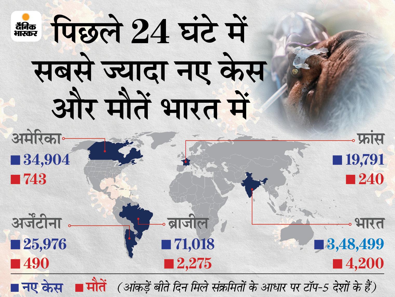 WHO ने कहा- अब तक 44 देशों में फैल चुका भारत में मिला वैरिएंट; ब्रिटेन इससे सबसे ज्यादा प्रभावित|विदेश,International - Dainik Bhaskar