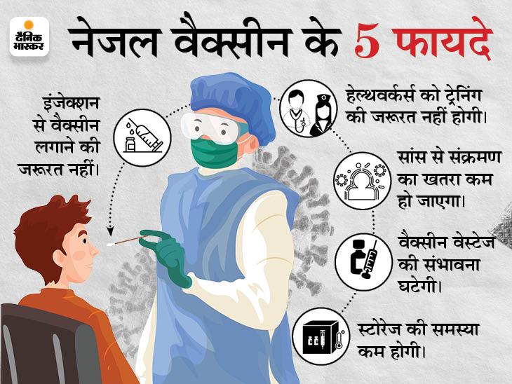गेम चेंजर हो सकती है नेजल वैक्सीन: भारत बायोटेक ने कहा- इसकी एक खुराक संक्रमण रोकने में सक्षम, इससे ट्रांसमिशन चेन टूटेगी