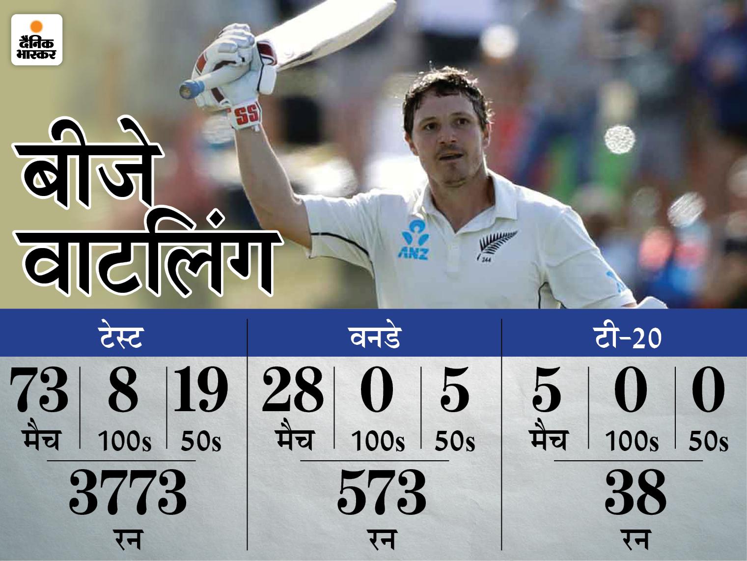 भारत के खिलाफ WTC फाइनल में आखिरी मैच खेलेंगे; न्यूजीलैंड के लिए सबसे ज्यादा टेस्ट खेलने वाले विकेटकीपर बनेंगे क्रिकेट,Cricket - Dainik Bhaskar