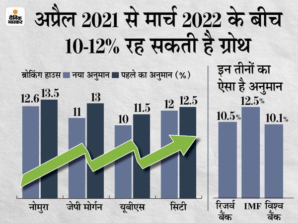 जनवरी से दिसंबर के बीच भारत की GDP की विकास दर 7.5% रह सकती है, ज्यादातर का अनुमान 10%|बिजनेस,Business - Dainik Bhaskar