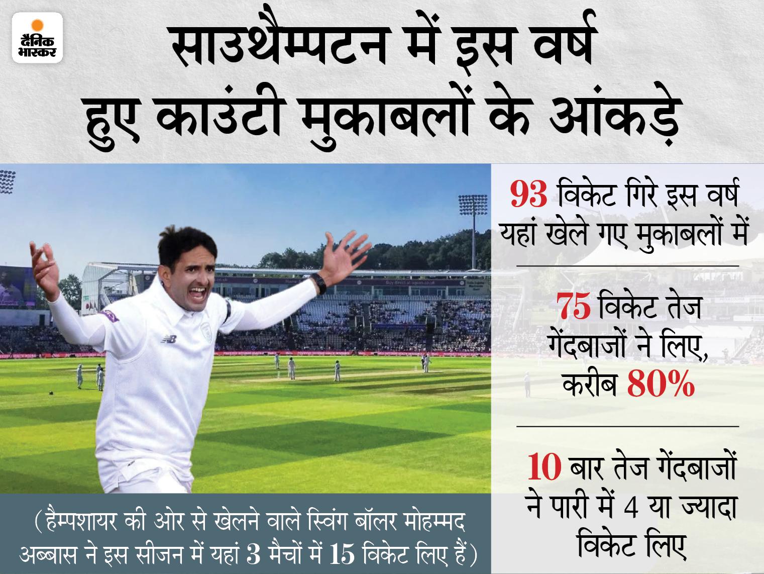 साउथैम्पटन में इस काउंटी सीजन के 3 मैचों में 2 बार 80 से कम के स्कोर पर ऑलआउट हो चुकी हैं टीमें क्रिकेट,Cricket - Dainik Bhaskar