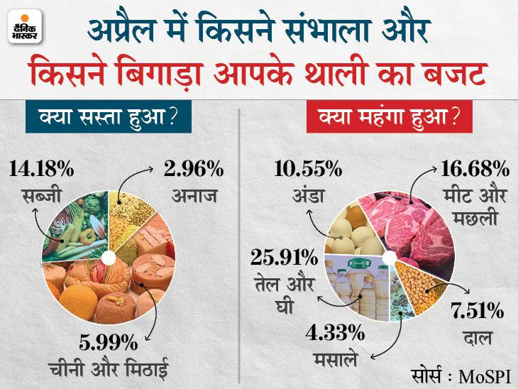 रिटेल महंगाई अप्रैल में घटकर 4.29% पर आई, खाने-पीने की चीजें सस्ती होने से आम आदमी को राहत|बिजनेस,Business - Dainik Bhaskar