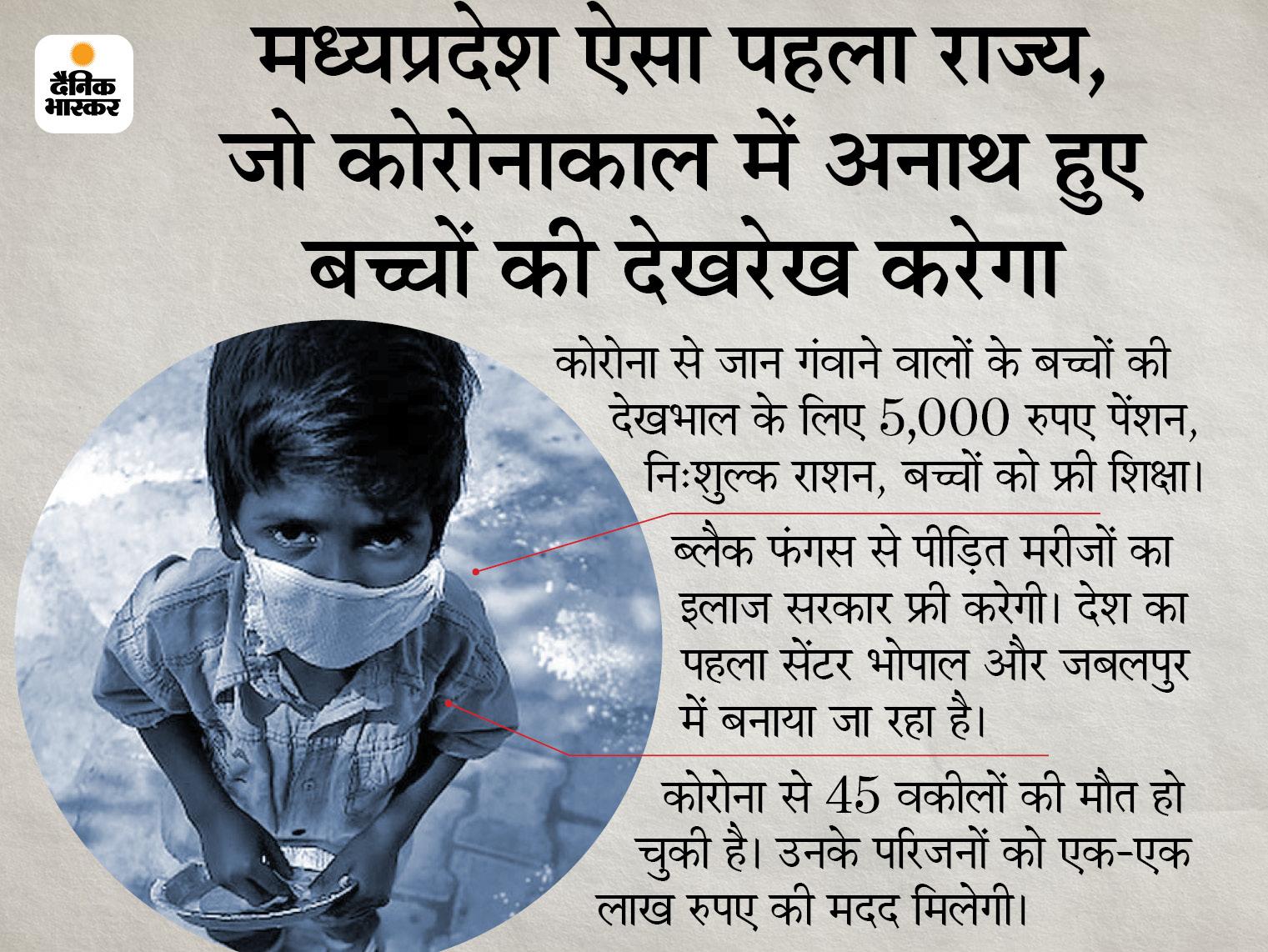 गृहमंत्री बोले- ब्लैक फंगस से पीड़ित मरीजों का फ्री इलाज; CM ने कहा- कोरोना से अनाथ बच्चों की जिम्मेदारी लेगी सरकार मध्य प्रदेश,Madhya Pradesh - Dainik Bhaskar