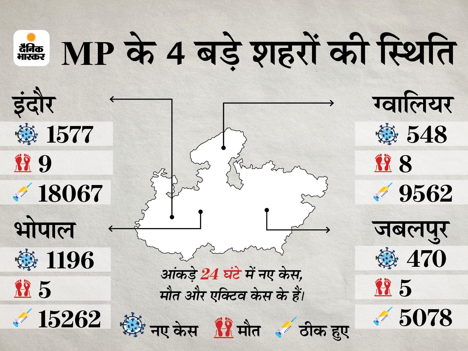 धार-अशोकनगर में 24 मई की सुबह 6 बजे और रतलाम में 25 मई तक पाबंदियां, कोरोना संक्रमित 7 लाख के पार मध्य प्रदेश,Madhya Pradesh - Dainik Bhaskar