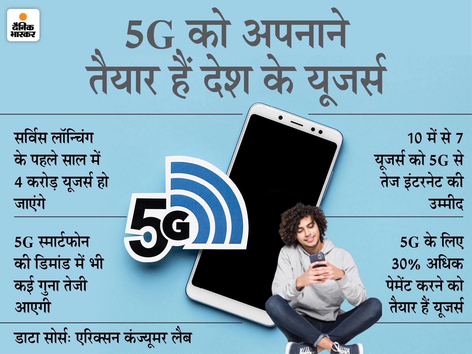 सर्विस लॉन्चिंग के पहले ही साल में 4 करोड़ स्मार्टफोन यूजर्स हो जाएंगे, ज्यादातर यूजर्स चाहते हैं हाई स्पीड इंटरनेट|टेक & ऑटो,Tech & Auto - Dainik Bhaskar