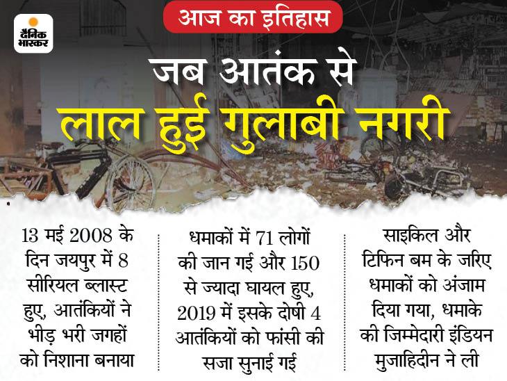 जब धमाकों से दहली थी पिंक सिटी जयपुर, 15 मिनट के अंदर हुए 8 धमाकों में गई 71 लोगों की जान|देश,National - Dainik Bhaskar
