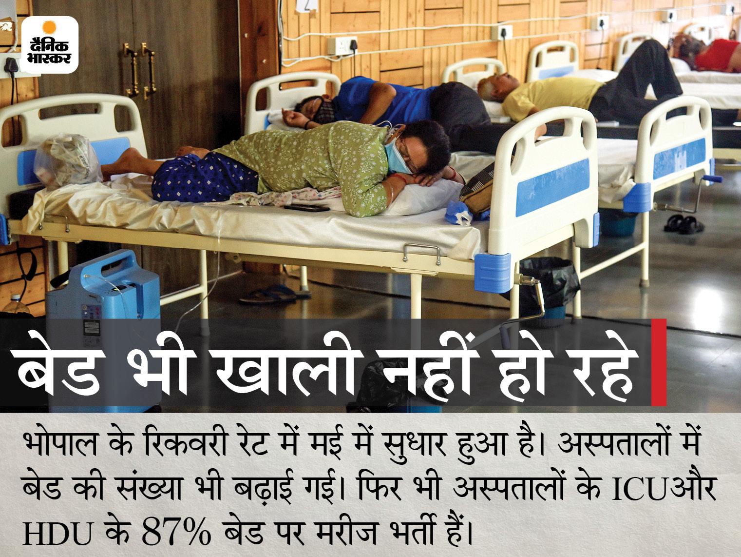अस्पताल में कोरोना से मरीज की मौत, लेकिन सरकारी रिकाॅर्ड में ठीक होकर डिस्चार्ज बताया भोपाल,Bhopal - Dainik Bhaskar