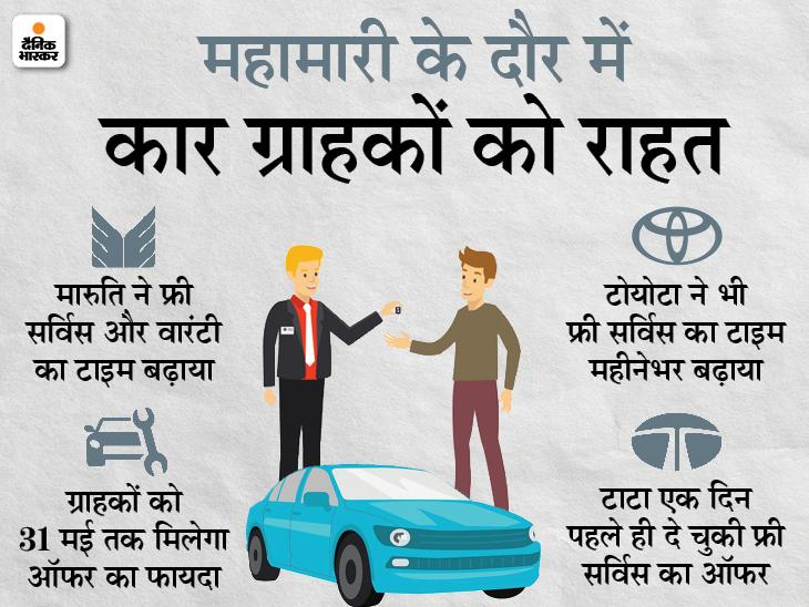 मारुति ने 31 मई तक बढ़ाया कारों की फ्री सर्विस और वारंटी का टाइम, टाटा एक दिन पहले ला चुकी ऐसा ऑफर|टेक & ऑटो,Tech & Auto - Dainik Bhaskar