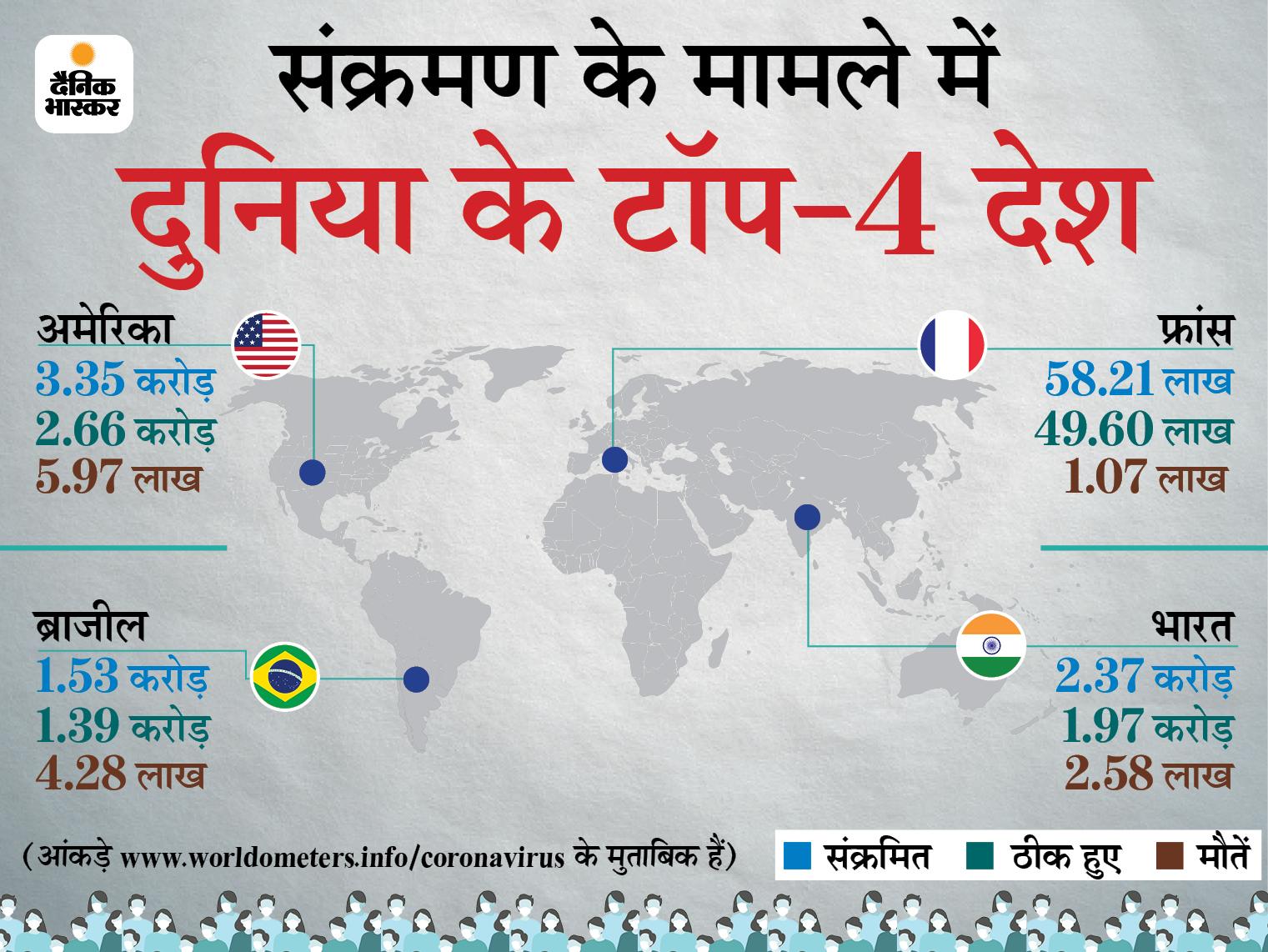 पिछले 24 घंटे में 7.51 लाख नए केस, 13,843 की मौत; भारत में सबसे ज्यादा संक्रमित और मौत के मामले|विदेश,International - Dainik Bhaskar