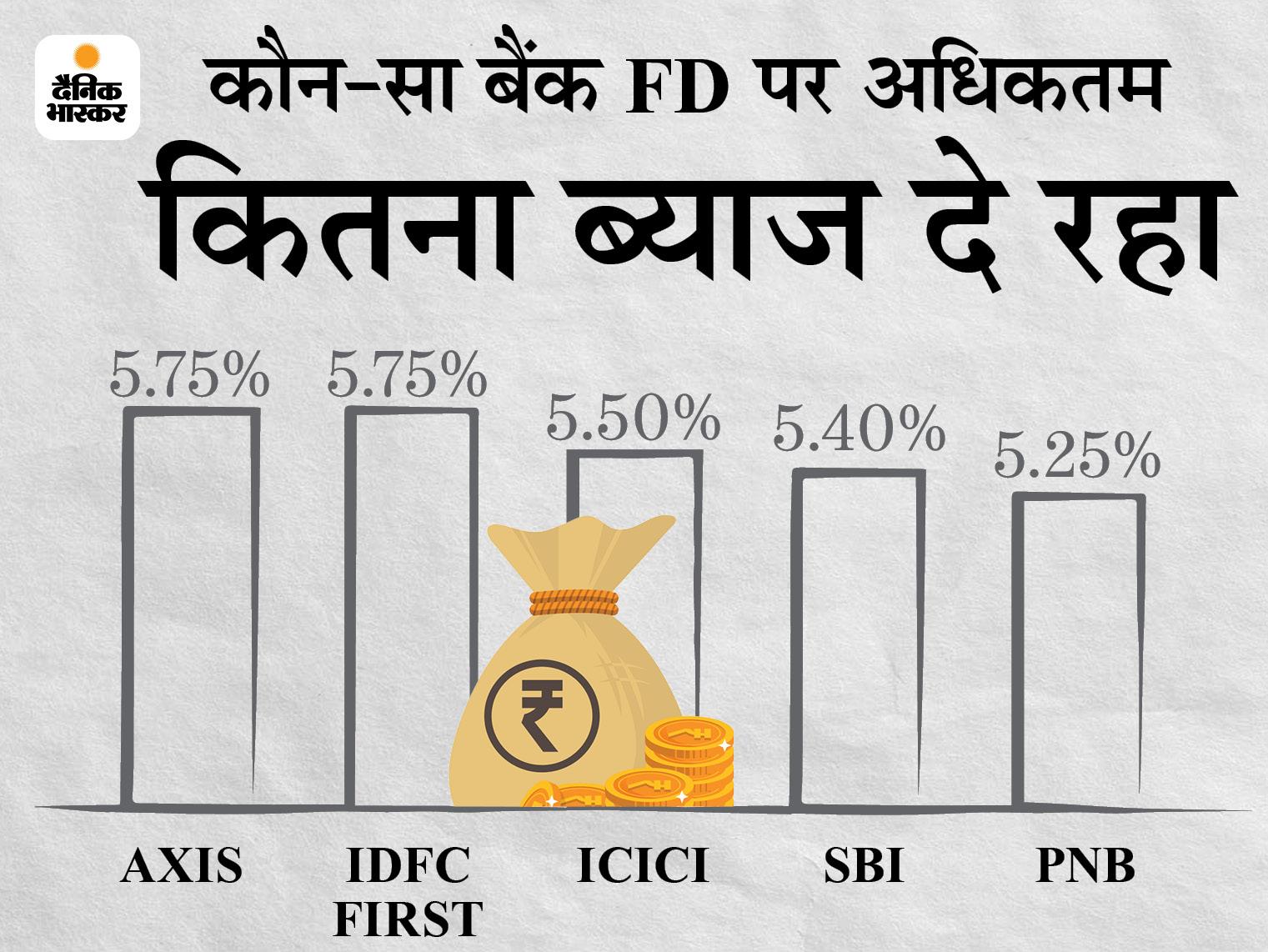 ICICI के बाद अब पंजाब नेशनल बैंक ने भी FD की ब्याज दरों में किया बदलाव, यहां जानें अब कितना ब्याज मिलेगा|बिजनेस,Business - Dainik Bhaskar