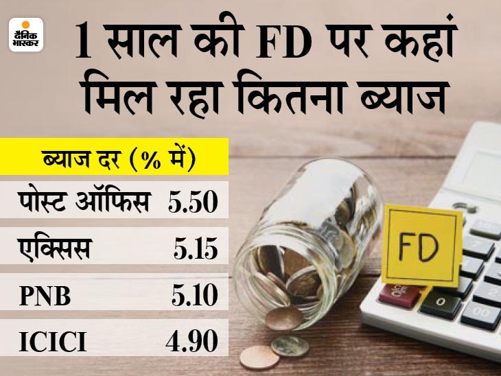 बैंकों ने फिक्स्ड डिपॉजिट की ब्याज दरों में किया बदलाव, जानें अब टाइम डिपॉजिट स्कीम या FD कहां निवेश करना रहेगा सही|बिजनेस,Business - Dainik Bhaskar