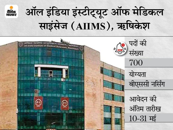 AIIMS ऋषिकेश ने नर्सिंग ऑफिसर समेत विभिन्न 700 पदों पर निकाली भर्ती, बिना परीक्षा इंटरव्यू के आधार पर होगा सिलेक्शन करिअर,Career - Dainik Bhaskar