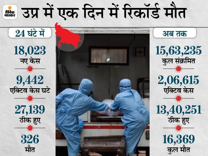 29 दिन बाद नए केस 20 हजार से कम, लेकिन मौतें नहीं थम रहीं; 45+ वालों के लिए फिर से ऑनस्पॉट वैक्सीनेशन की तैयारी|उत्तरप्रदेश,Uttar Pradesh - Dainik Bhaskar