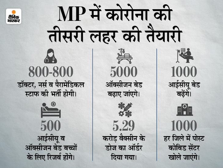 CM शिवराज ने कहा- मई माह में लॉकडाउन में ढील नहीं, एमपी बोर्ड के एग्जाम भी नहीं होंगे, 12वीं पर फैसला जल्द|मध्य प्रदेश,Madhya Pradesh - Dainik Bhaskar