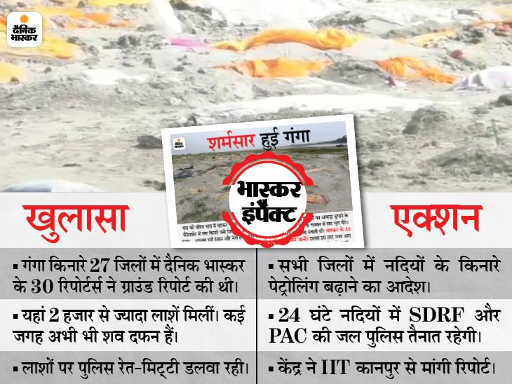UP सरकार ने नदियों में शव प्रवाहित करने पर रोक लगाई; केंद्र सरकार ने IIT कानपुर से मांगी रिपोर्ट|उत्तरप्रदेश,Uttar Pradesh - Dainik Bhaskar