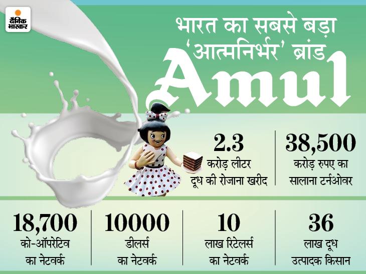 ब्रिटिश आर्मी को दूध सप्लाई करने वाली कंपनी से मुकाबले के लिए शुरू हुई को-ऑपरेटिव सोसायटी; आज 36 लाख किसानों की कंपनी|DB ओरिजिनल,DB Original - Dainik Bhaskar