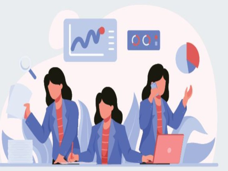 Women entrepreneurs in poor countries more than rich countries; India in 9th place, ahead of Italy | गरीब देशों में महिला उद्यमी अमीर देशों से ज्यादा; भारत 9वें स्थान पर, इटली से आगे