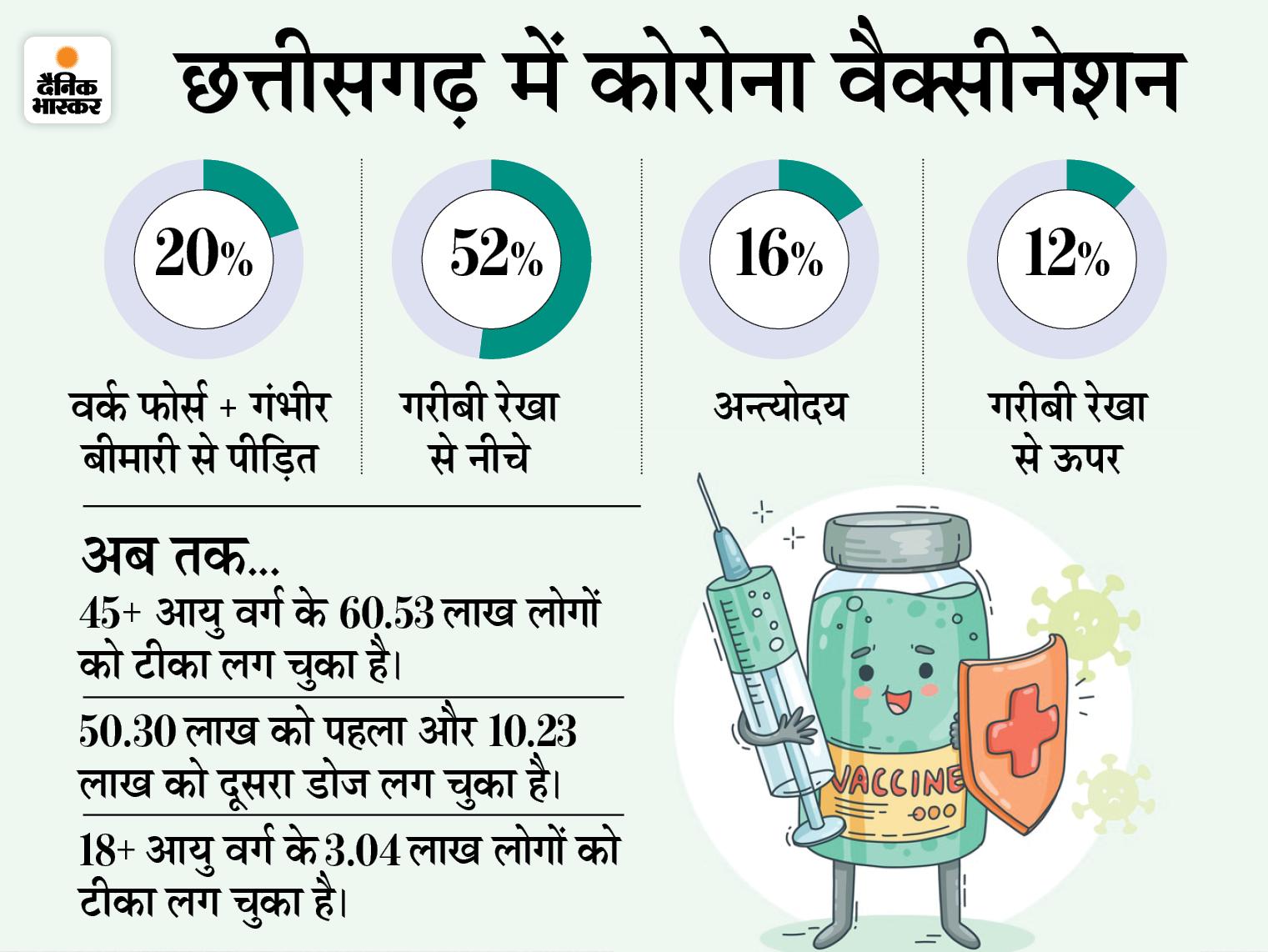 नए स्टॉक आने के बाद फिर से लगेंगे टीके, रायपुर के 18 सेंटर पर आज से सिर्फ BPL और अंत्योदय का ही वैक्सीनेशन रायपुर,Raipur - Dainik Bhaskar