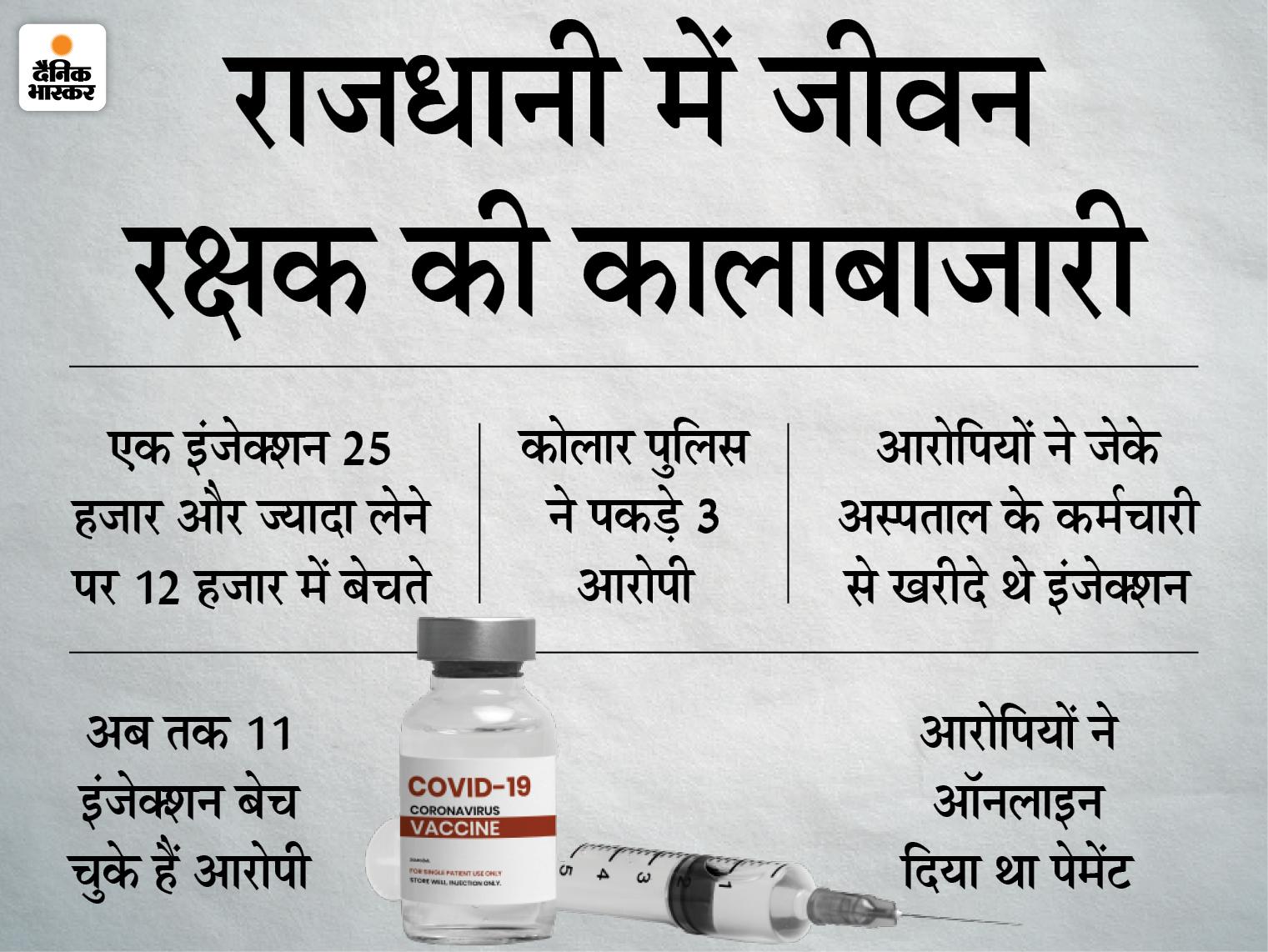 जेके अस्पताल के कर्मचारी से इंदौर सीट कवर वाले ने 15 दिन में 11 इंजेक्शन खरीदे ; कार से ग्राहक खोज रहे तीन आरोपियों से 5 इंजेक्शन मिले|भोपाल,Bhopal - Dainik Bhaskar