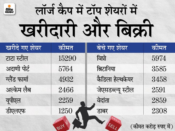 टाटा स्टील के शेयरों में 15,290 करोड़ रुपए की खरीदी, विप्रो के 5,974 करोड़ रुपए के शेयर बेचे गए|बिजनेस,Business - Dainik Bhaskar