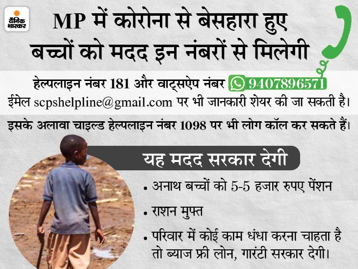 कोरोना से अनाथ और अकेले हुए बच्चों के लिए फिट फैसिलिटी और फोस्टर केयर शुरू; मदद के लिए 181 और 9407896571 नंबर पर फोन करें|मध्य प्रदेश,Madhya Pradesh - Dainik Bhaskar