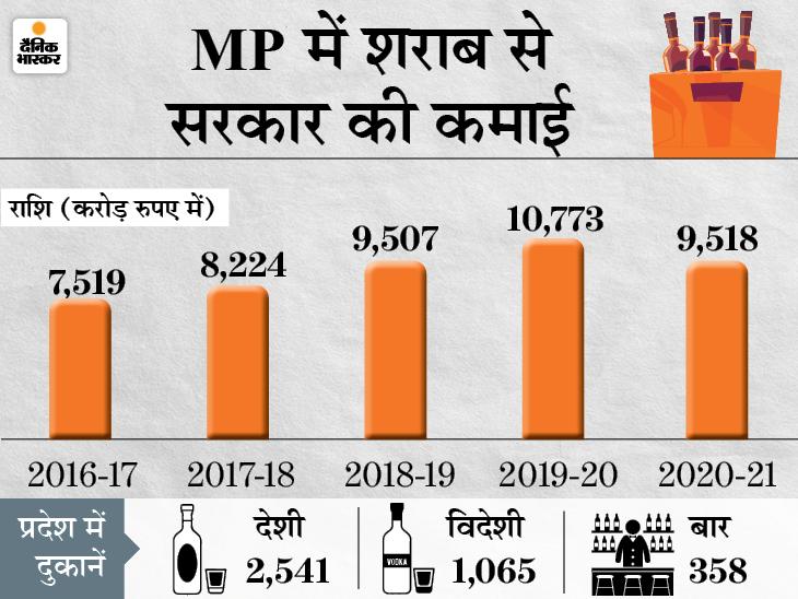 लाइसेंस फीस 5% से बढ़ाकर 10% की, 10 माह के लिए दिए जाएंगे ठेके, अब देशी शराब की 90ML की बोतल भी मिलेगी|मध्य प्रदेश,Madhya Pradesh - Dainik Bhaskar