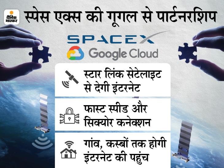 स्पेसएक्स की स्टारलिंक कंपनी ने गूगल से मिलाया हाथ ,अब सेटेलाइट सेहाई स्पीड इंटरनेट और सिक्योर कनेक्शनमिलेगा|टेक & ऑटो,Tech & Auto - Dainik Bhaskar