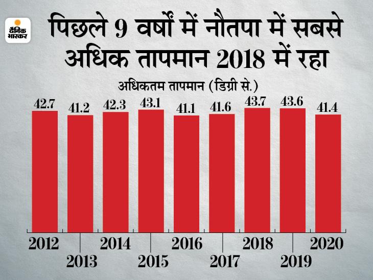 दो साइक्लोन के पहले आने से 10 साल में पहली बार दिन का पारा सबसे ज्यादा तप सकता है; औसत तापमान 44 डिग्री सेल्सियस पार हो सकता है|मध्य प्रदेश,Madhya Pradesh - Dainik Bhaskar