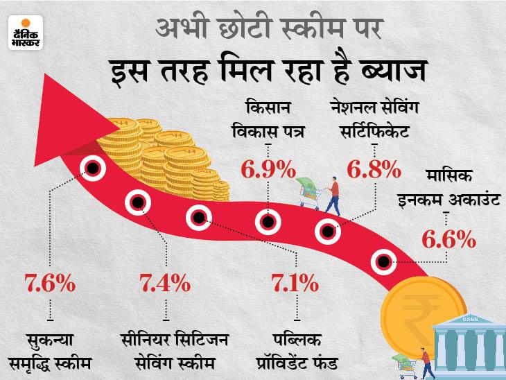 छोटी बचत स्कीम की ब्याज दरों में हो सकती है कमी, जून में सरकार लेगी फैसला|बिजनेस,Business - Dainik Bhaskar