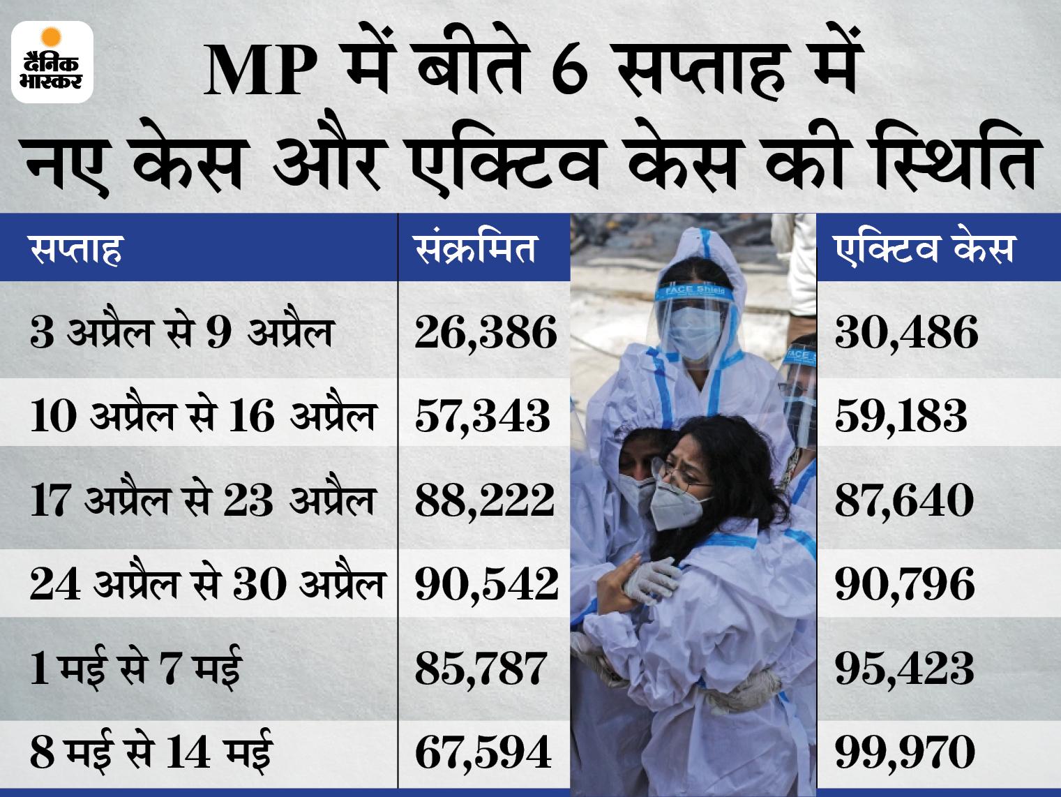24 घंटे में 7,571 नए केस आए, यह बीते एक महीने में सबसे कम; रीवा, रायसेन, सागर और विदिशा में 31 मई तक लॉकडाउन बढ़ा|मध्य प्रदेश,Madhya Pradesh - Dainik Bhaskar